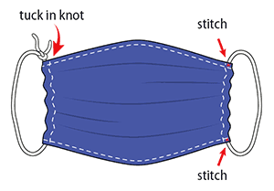 The diagram displays a completed face covering, in which the knots of the elastic strings are tucked inside the left and right hems of the mask and are no longer visible. The cloth is slightly gathered on its left and right sides, and additional stitching is added to the four corners of the gathered cloth rectangle, at the points where the cloth and the elastic or string overlap in these corners.