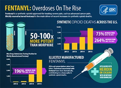 Fentanyl: Overdoses on the Rise. See PDF for full text.