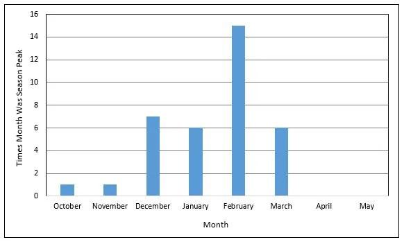 The Flu Season | CDC