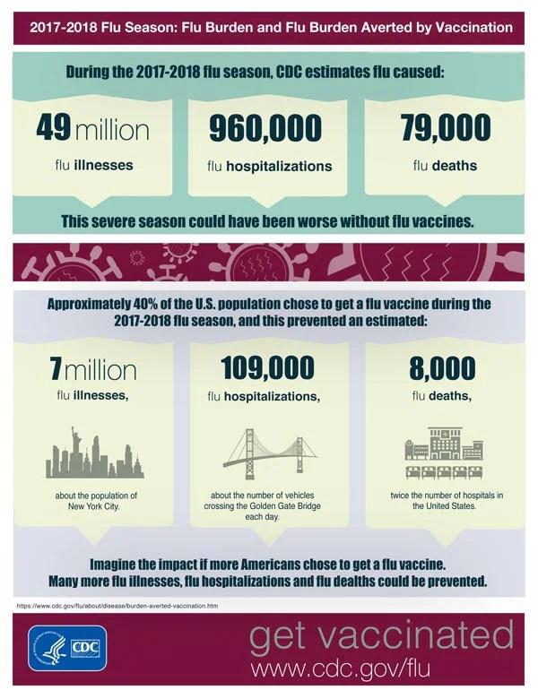 Infographics | CDC