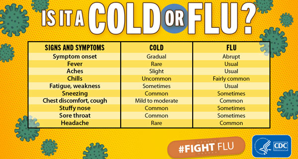 Cold Versus Flu | CDC