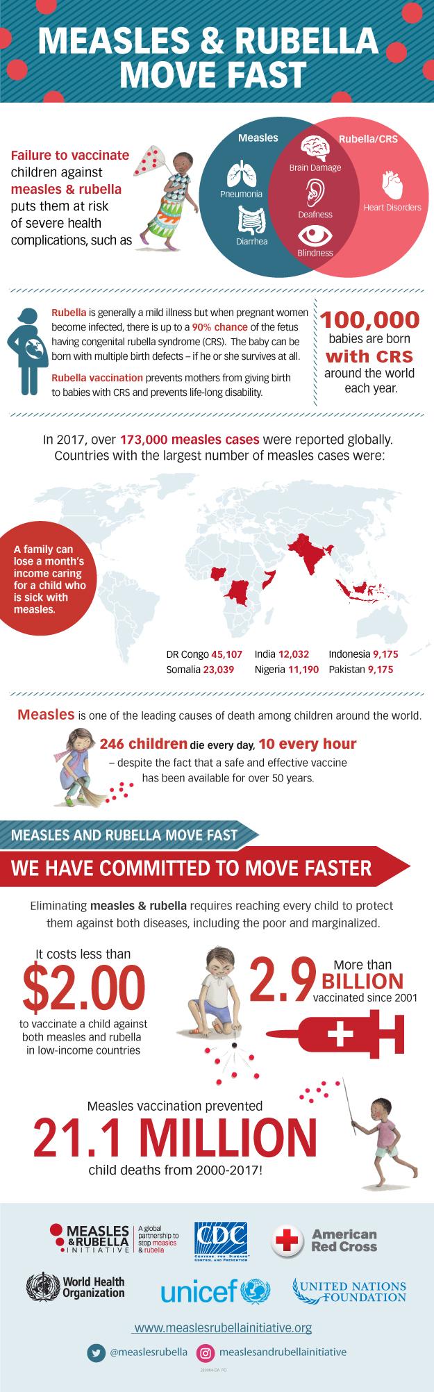 CDC Global Health - Measles & Rubella