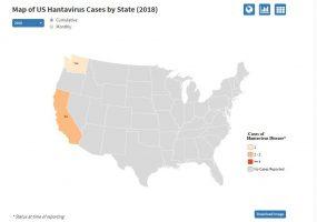CDC - Hantavirus