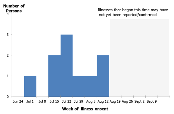 Yosemite National Park Hantavirus Infection Epi Curves ...