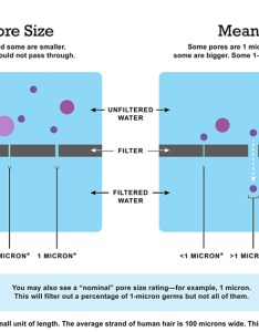 Absolute pore size vs mean also choosing home water filters  other treatment systems rh cdc