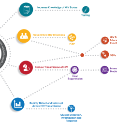 download the no new hiv infections infographic as a pdf pdf icon pdf 1 mb  [ 2781 x 2126 Pixel ]