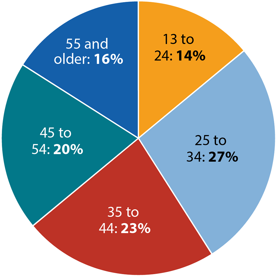 hight resolution of this pie chart shows new hiv diagnoses among women in the united states and dependent areas