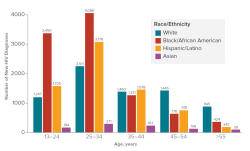 small resolution of bar chart shows hiv diagnoses among gay and bisexual men by age and race ethnicity