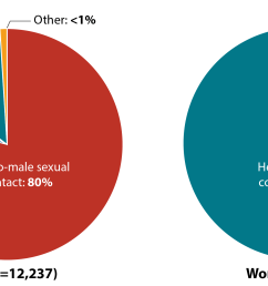 these pie charts show the number of new hiv diagnoses in the united states and dependent [ 3342 x 1217 Pixel ]