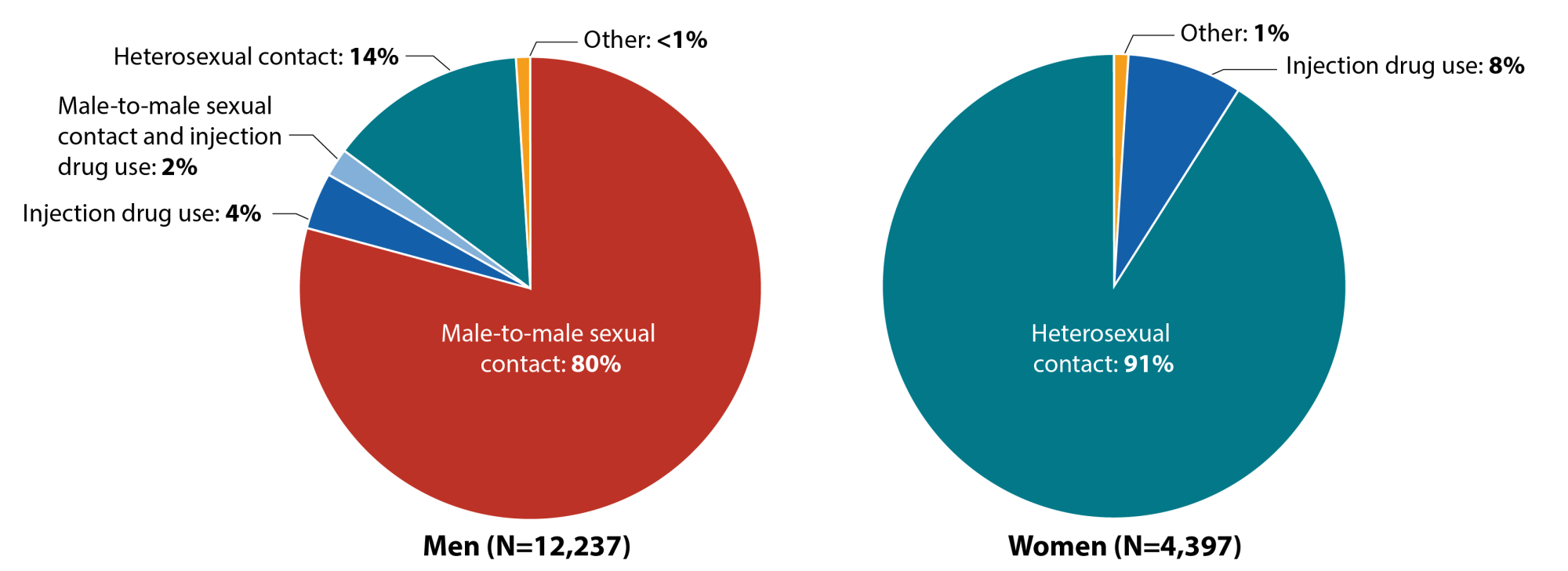 hight resolution of these pie charts show the number of new hiv diagnoses in the united states and dependent