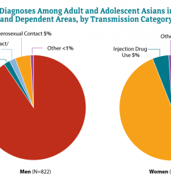 hiv and asians [ 1185 x 693 Pixel ]