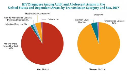 small resolution of hiv and asians
