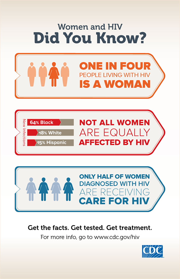 Infographics And Posters Resource Library HIV AIDS CDC