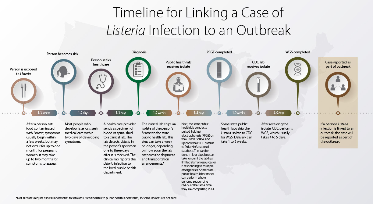 Timeline For Linking A Case Of Listeria Infection To An Outbreak | Listeria  | Cdc