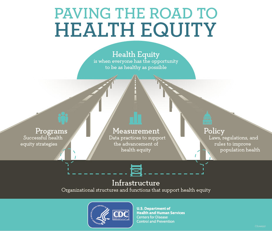 Health Equity Defined
