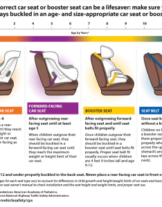 Car seat age progression chart also babies and sports cars how to make it work cj pony parts rh cjponyparts