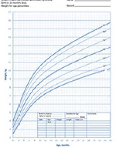 Example of  growth chart also key findings new down syndrome charts birth defects rh cdc