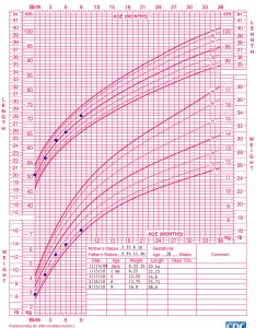 Growth chart birth to months girls length for age and weight also who training case examples cdc rh