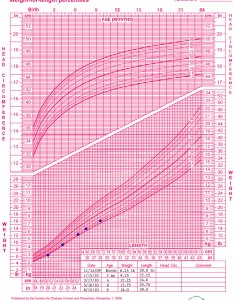 Growth chart birth to months girls head circumference for age and weight length also who training case examples rh cdc