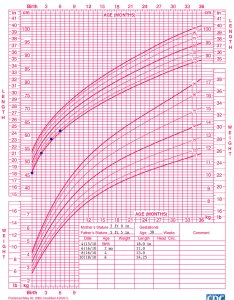 Cdc length for age growth chart also who training case examples weight rh