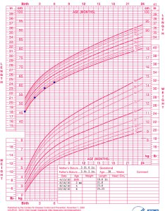 Growth chart birth to months girls length for age and weight percentiles also who training case examples rh cdc