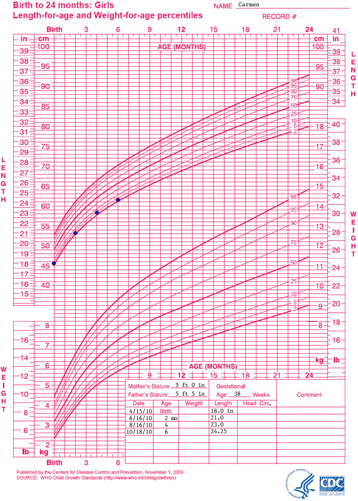 Cdc Growth Charts Boys 2 20 Pictures to Pin on Pinterest ...