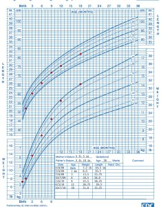 Growth chart birth to months boys length for age and weight also who training case examples cdc rh