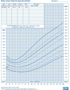 Growth chart to years boys body mass index for age percentiles name also who training case examples cdc weight length rh