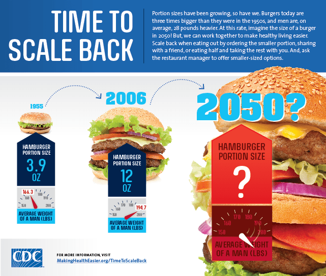 CDC Time to Scale Back