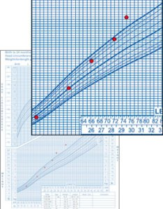 Who weight for length growth chart also excess gain case examples birth to years rh cdc