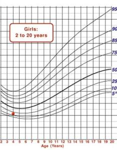 Growth chart showing mindy   bmi plotted on the graph also cdc example visual assessment vs calculation of for rh