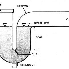 Shower Drain Vent Diagram Structure Of The Earth Cdc Nceh Healthy Housing Reference Manual Chapter 9