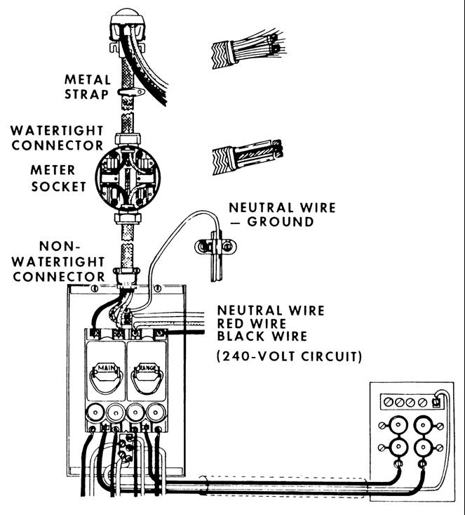 3 wire service entrance diagram
