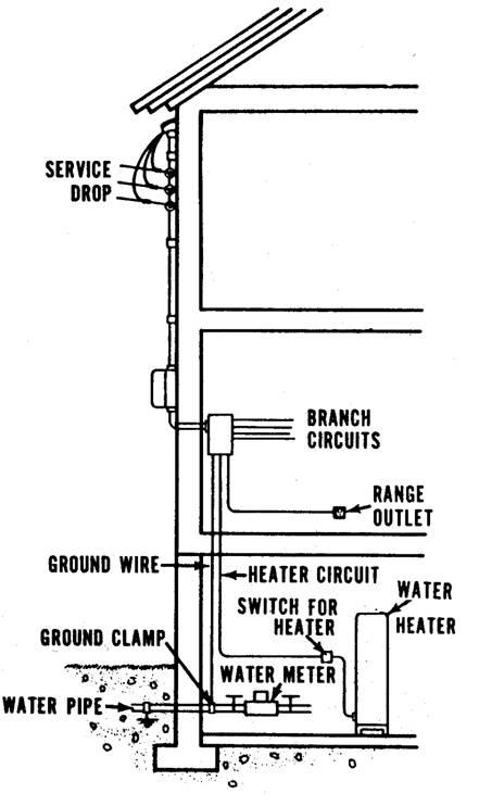 Service Entrance Wiring Diagram: Service Entrance Wiring Diagram at ilustrar.org