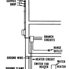Service Entrance Wiring Diagram Infrastructure Architecture Visio Cdc - Nceh Healthy Housing Reference Manual Chapter 11 Figures