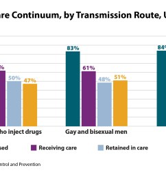 hiv care continuum by transmission route u s  [ 2200 x 1234 Pixel ]