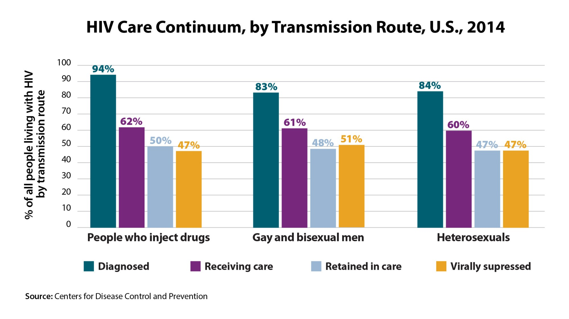 hight resolution of hiv care continuum by transmission route u s