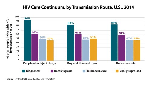 small resolution of hiv care continuum by transmission route u s
