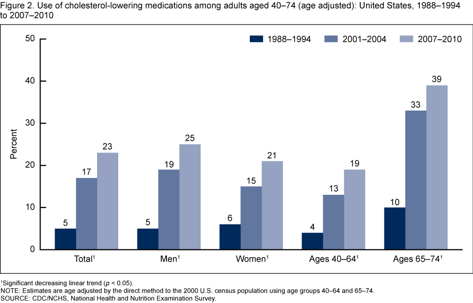 Use of cholesterol-lowering medications among adults aged 40–74 (age adjusted): United States, 1988–1994 to 2007–2010