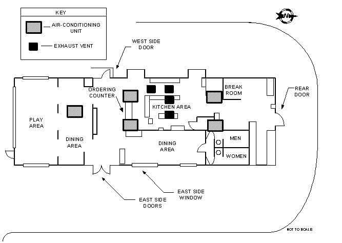 Restaurant Kitchen Schematics