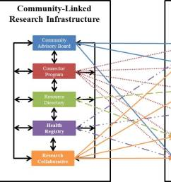 conceptual framework of the infrastructure  [ 1425 x 598 Pixel ]