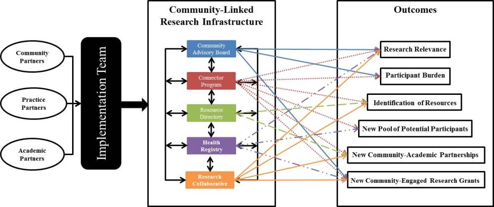 medium resolution of conceptual framework of the infrastructure