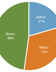 Percentage of women below within and above pregnancy weight gain recommendations also during maternal infant rh cdc