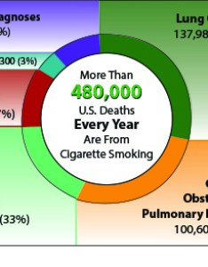 Infographic showing annual deaths attributable to cigarette smoking also cdc infographics  tobacco use rh