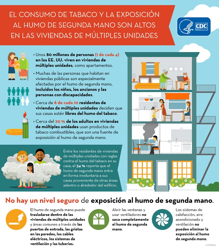 Secondhand Smoke Infographics CDC