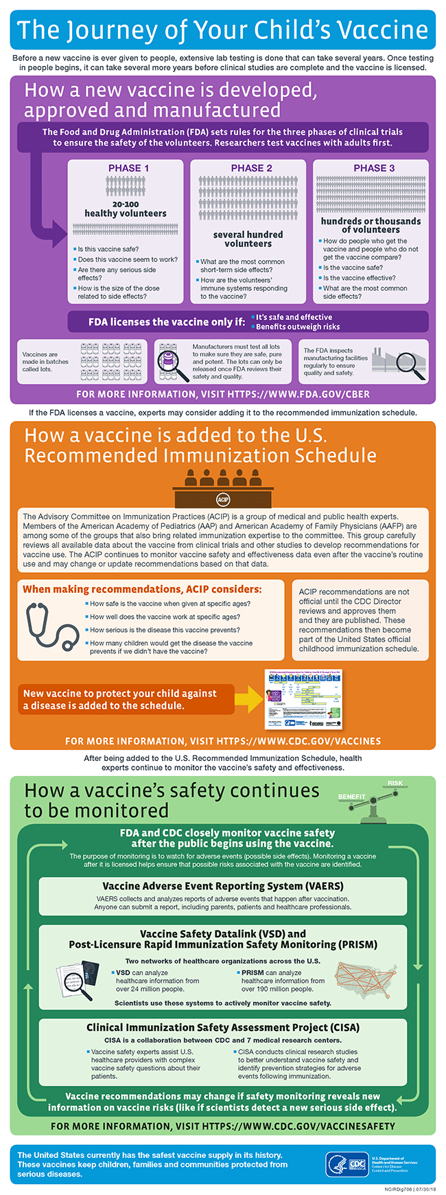 The Journey of Your Child's Vaccine (Infographic)   CDC