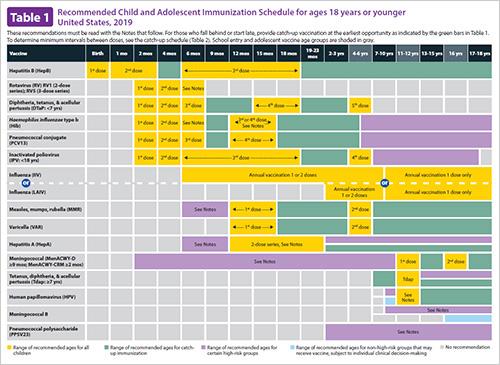 immunization schedules cdc