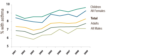 A trend graph showing asthma rates by age and sex in the US from 2001-2009.