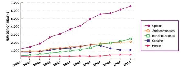 Prescription painkiller overdose deaths are a growing problem among women.