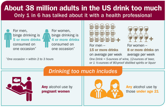 Alcohol Screening And Counseling VitalSigns CDC